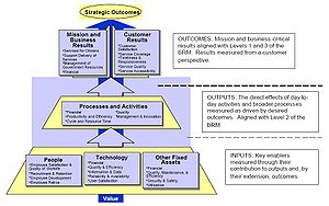 Performance measurement - Image: Performance Reference Model