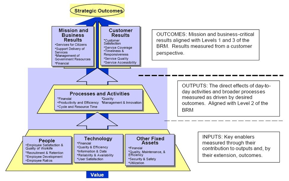 Performance Reference Model