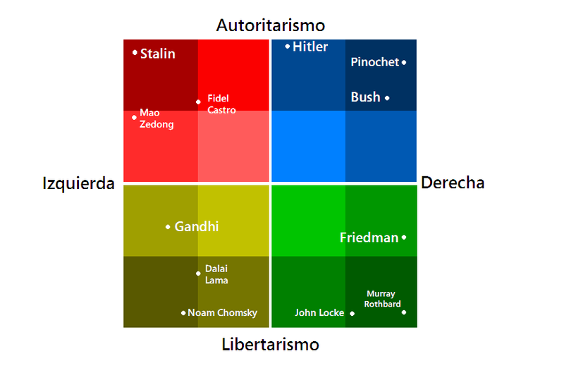 Espectro Político 800px-Personajes_mapa