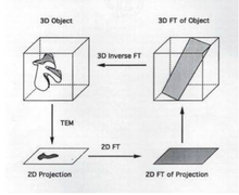 Inverse Projection Techniques