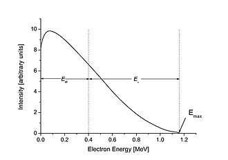 Beta decay - A beta spectrum, showing a typical division of energy between electron and antineutrino