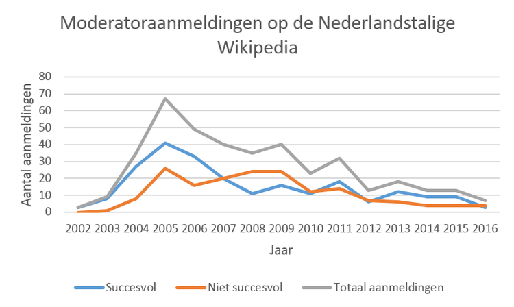 RfA on the Dutch Wikipedia graph.png