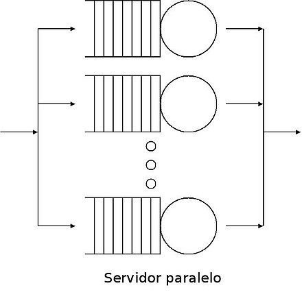 Queue networks are systems in which single queues are connected by a routing network. In this image servers are represented by circles, queues by a series of retangles and the routing network by arrows. In the study of queue networks one typically tries to obtain the equilibrium distribution of the network. ServidorParalelo.jpg