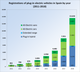 Ev Registrations In Spain By Year Between 2010 And 2017