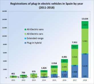 f4eedac552 EV registrations in Spain by year between 2010 and 2017.