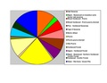 Stearns Co Pie Chart 9-17-16 Wiki Version.pdf