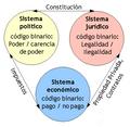 Strukturellekopplung es.png