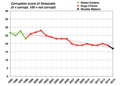 Corruption in Venezuela - Wikipedia