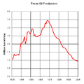 Texas Oil Production 1935 to 2005.png