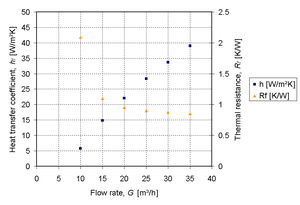 Thermal resistance and heat transfer coefficient plotted against flow rate for specific heat sink design