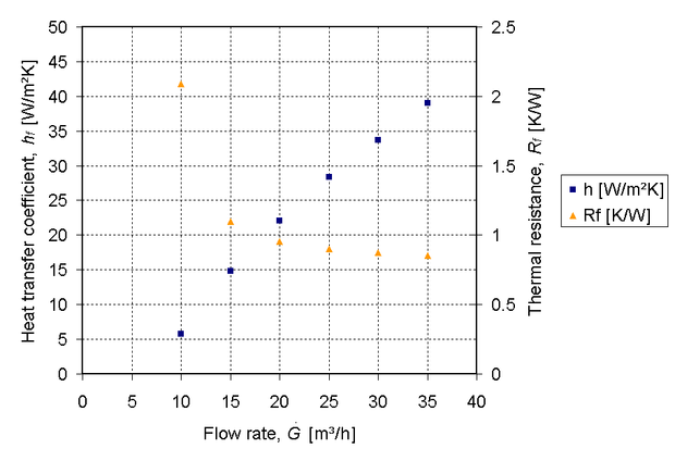 Thermal resistance and heat transfer coefficient plotted against flow rate for the specific heat sink design used in. The data was generated using the equations provided in the article. The data shows that for an increasing air flow rate, the thermal resistance of the heat sink decreases. Thermal resistance and heat transfer coefficient plotted against flow rate for specific heat sink design.png