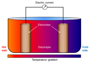 Thermogalvanic cell - Thermogalvanic cell displaying the elements making up the cell