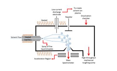 Thermospray - Wikipedia