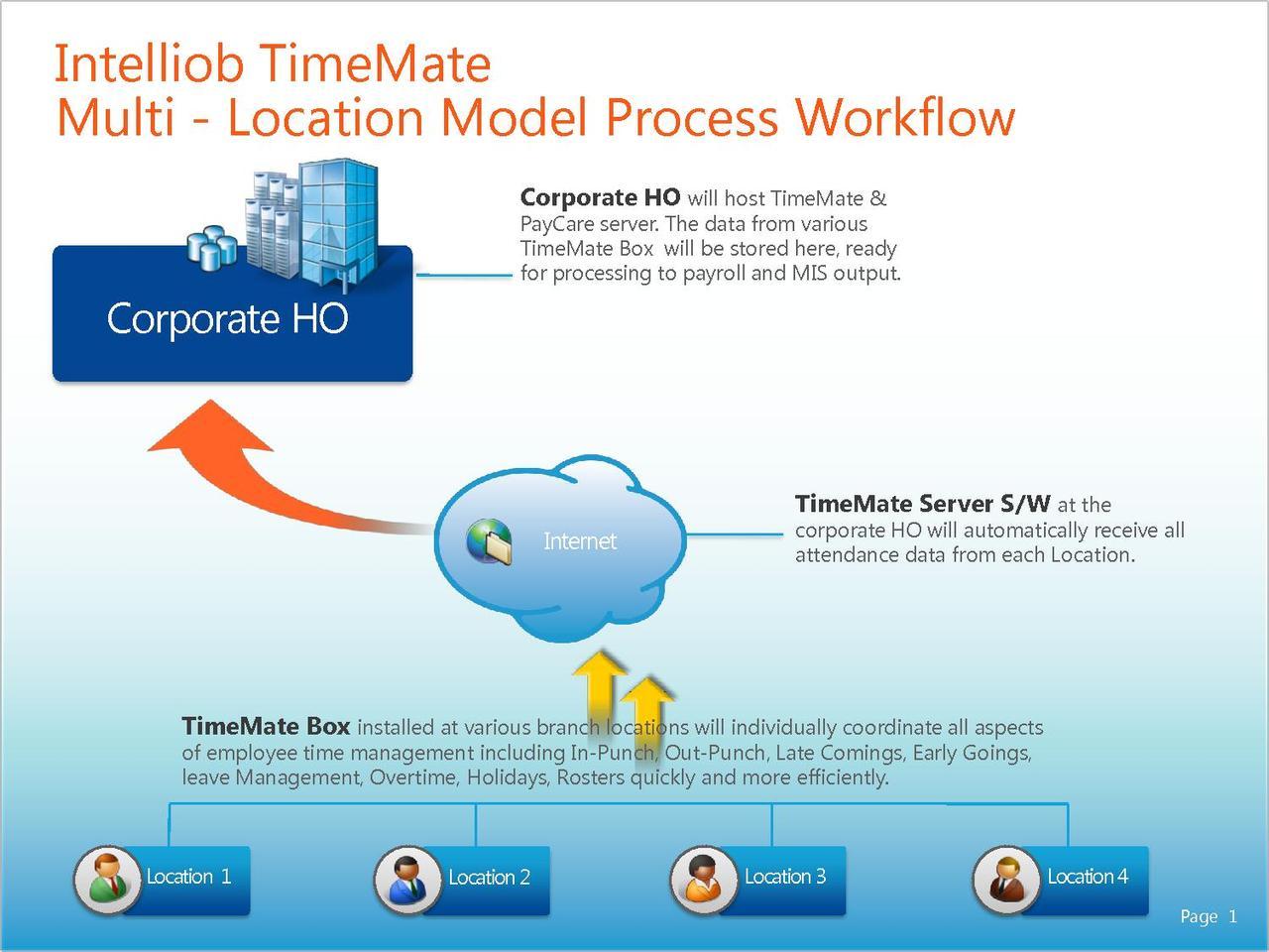 file timemate multi location process flow diagram pdf   wikimedia    file timemate multi location process flow diagram pdf