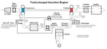 Turbocharger - Wikipedia