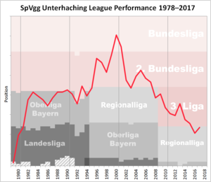 SpVgg Unterhaching - Historical chart of Unterhaching league performance