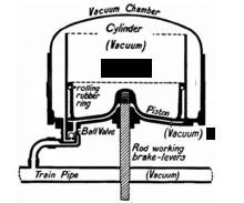 Vacuum Braking System Pdf