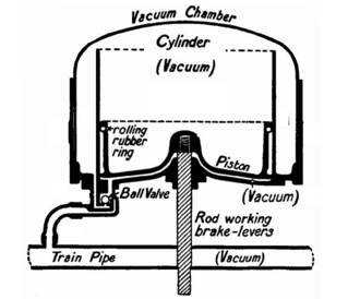 Vacuum brake - Vacuum brake cylinder in running position: the vacuum is the same above and below the piston