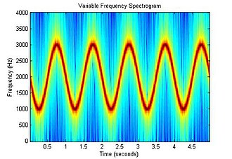 Spectrogram - Image: Variable Frequency