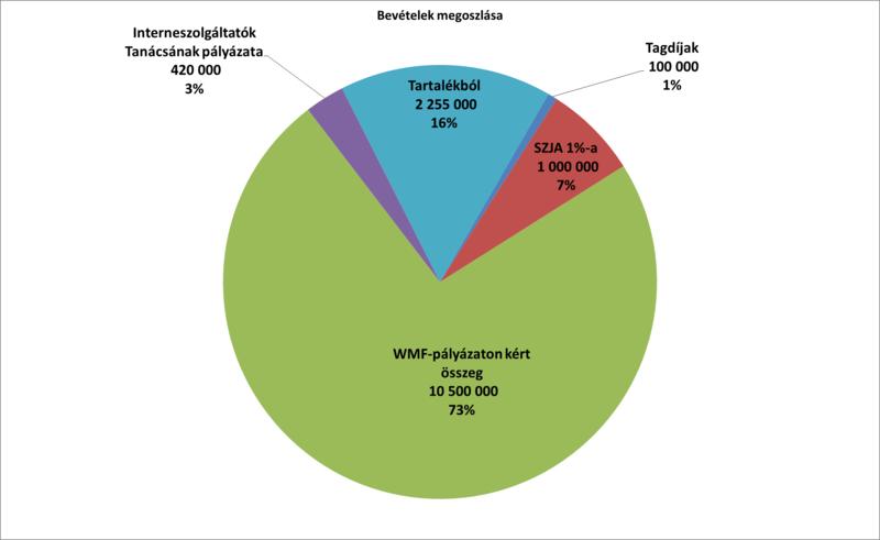 Wikimédia Magyarország 2012-es programterve – bevételek.png
