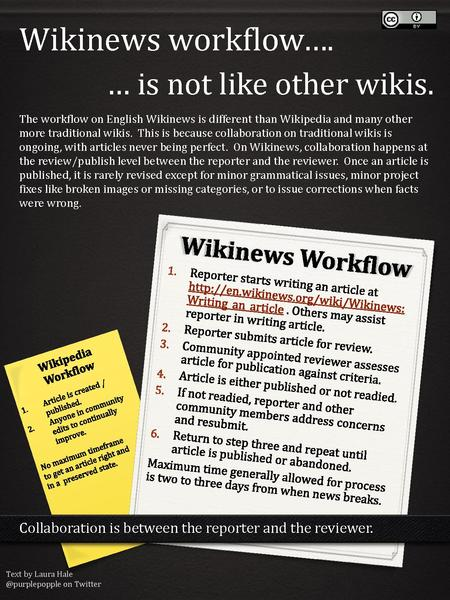 File:Wikinews Workflow.pdf