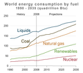 World-energy-consumption-by-fuel-projections-1990---2035-USDOE-IEA-2011.png