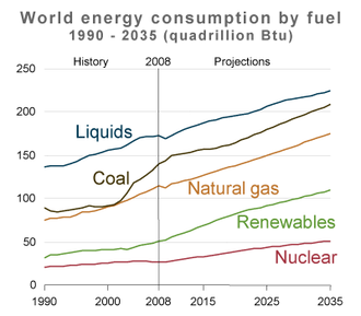 Politics of global warming - Image: World energy consumption by fuel projections 1990 2035 USDOE IEA 2011
