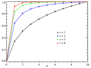Zipf's law - Plot of the Zipf CDF for N=10