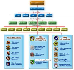15th Strike Wing, Philippine Air Force - Image: 15th Strike Wing Structure