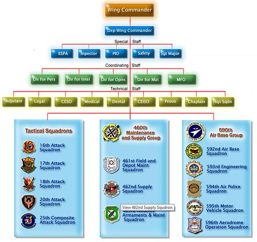 Corporate Structure Organizational Chart: 15th Strike Wing - Structure.jpg - Wikimedia Commons,Chart