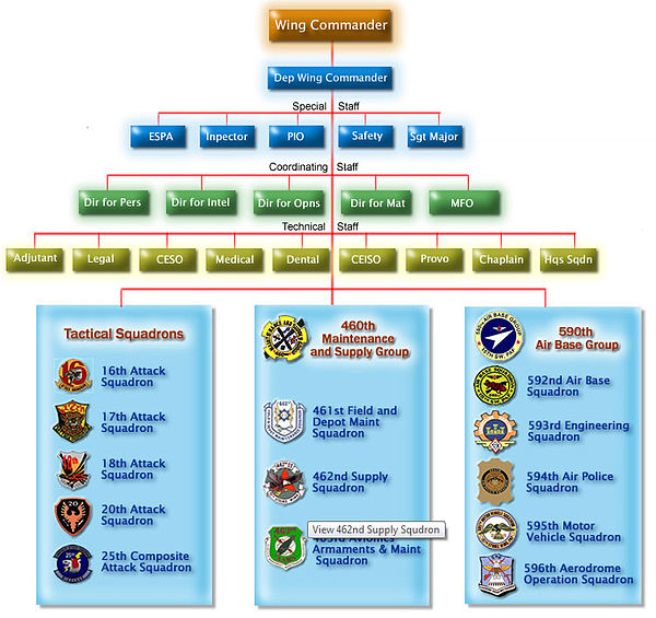 15th Strike Wing - Organisation Structure