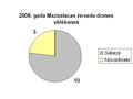 2009 vēlēšanas Mazsalacas novads.PNG