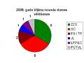 2009 vēlēšanas Viļānu novads.PNG