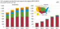 20180517 - TIE20180514 - us propane production and exports by region (2013-2017) (41452791814).png