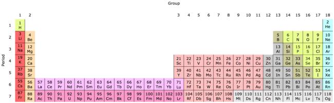 Periodic table - Wikipedia- Wikipedia
