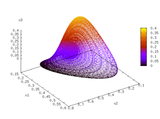 Competitive Lotka–Volterra equations - The competitive Lotka–Volterra system plotted in phase space with the x4 value represented by the color.