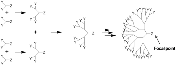 600px-538_Convergent_synthesis.png