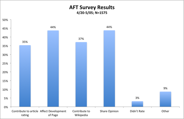 AFT survey results 4.20-5.05.png