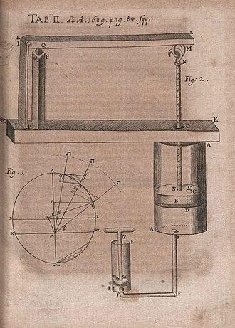 Denis Papin - Illustratiom from Descriptio torcularis published in Acta Eruditorum, 1689