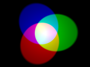 Color mixing - A simulated example of additive color mixing.  Additive primaries act as sources of light.  The standard red, green, and blue combine pairwise to produce the additive secondaries cyan, magenta, and yellow (which are also the subtractive primaries in theory, although actual pigments are likely not as intense).  Combining all three primaries (center) produces white.