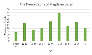 Magdalen Laver - A table showing the age demography of Magdalen Laver in 2011.