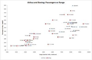 Airbus and Boeing Passengers vs Range.png
