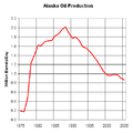 Alaska Oil Production 1975 to 2005.png