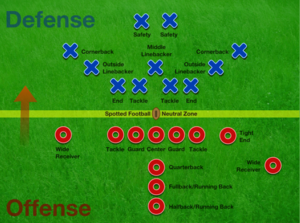 American football rules - A formation at the line of scrimmage. Offensive players are marked by O symbols, defensive players by X symbols. This diagram shows two of the most common formations, the offense is in the I formation while the defense is in the 4–3 formation.  There are many different formations the players may take.
