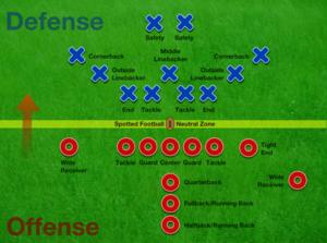English: American football field posistions
