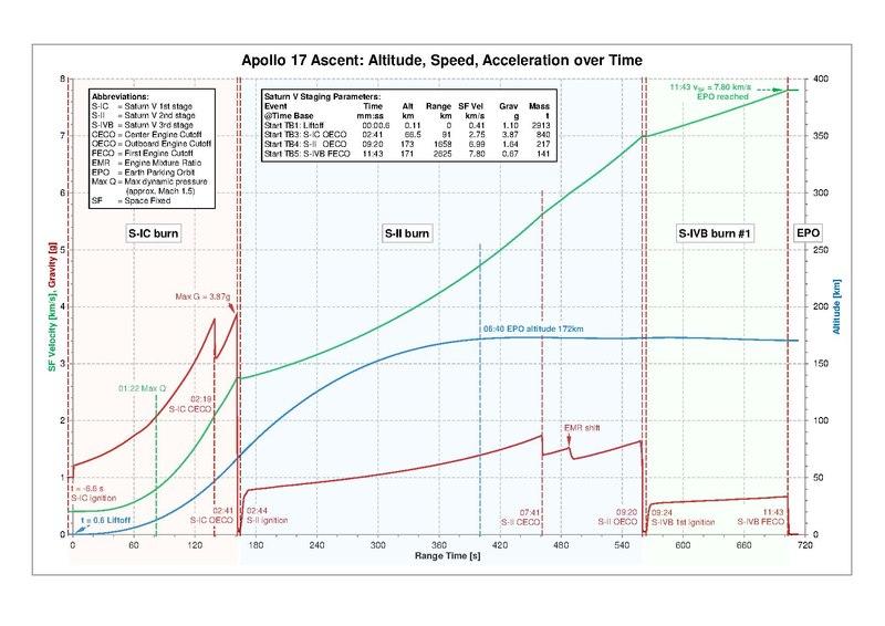 File:Apollo17 Ascent Trajectory.pdf