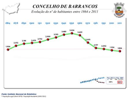 Evolução da  População  1864 / 2011
