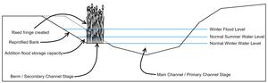 Internal drainage board - Image: Bermed Channel