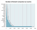 Biotech-per-country.png