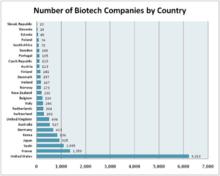 Biomolecular engineering - Wikipedia